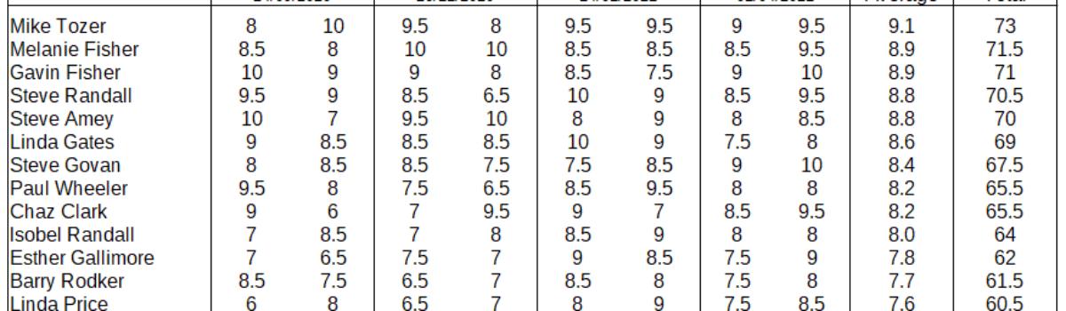 Final Bi-Monthly results (2020/21 season)